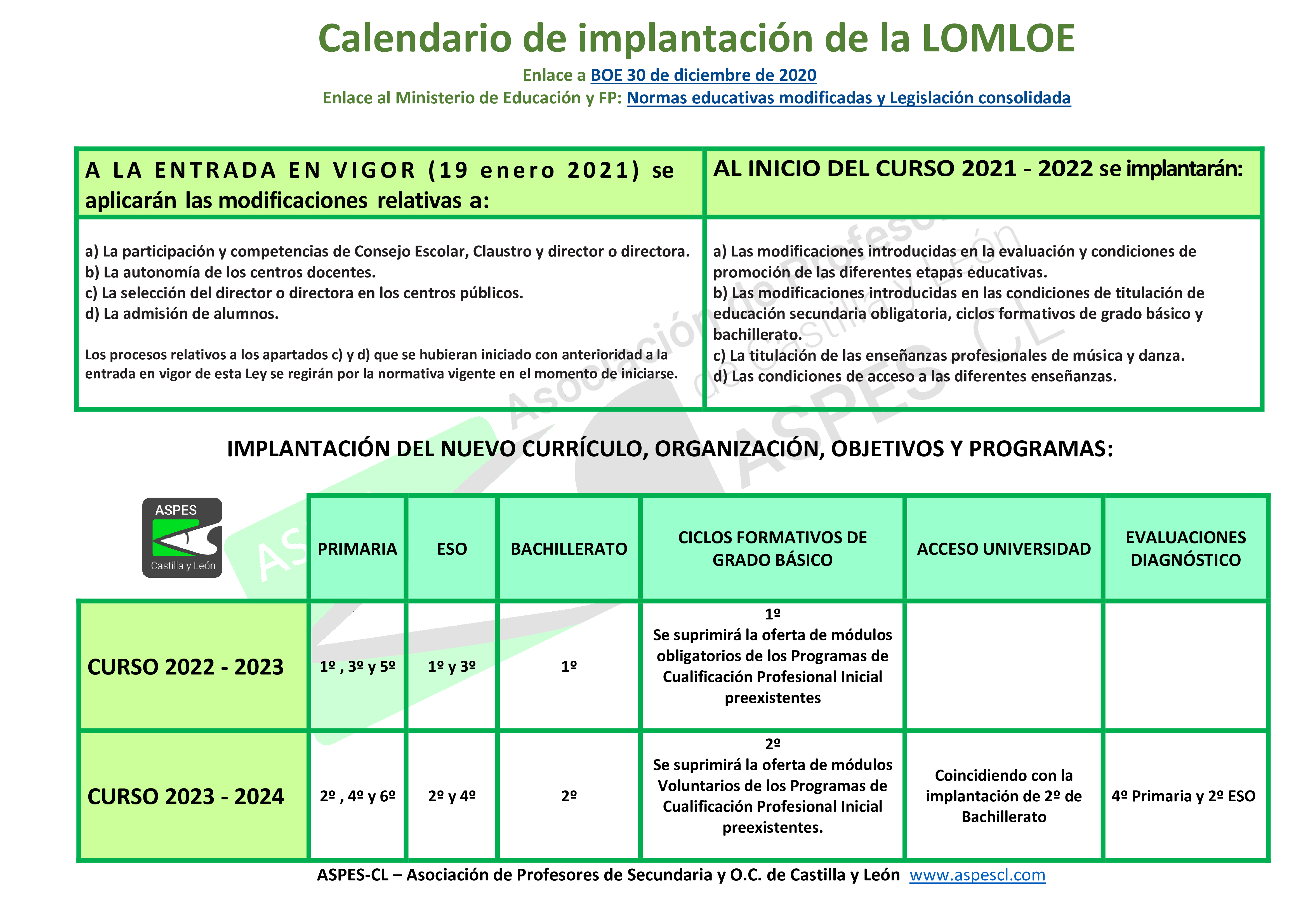LOMLOE calendario implantacion